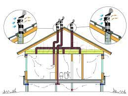 Зачем нужна вентиляция в квартире