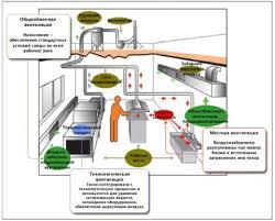 Особенности смешанной и механической вентиляций