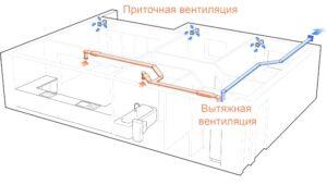 Виды и типы вентиляции в квартире